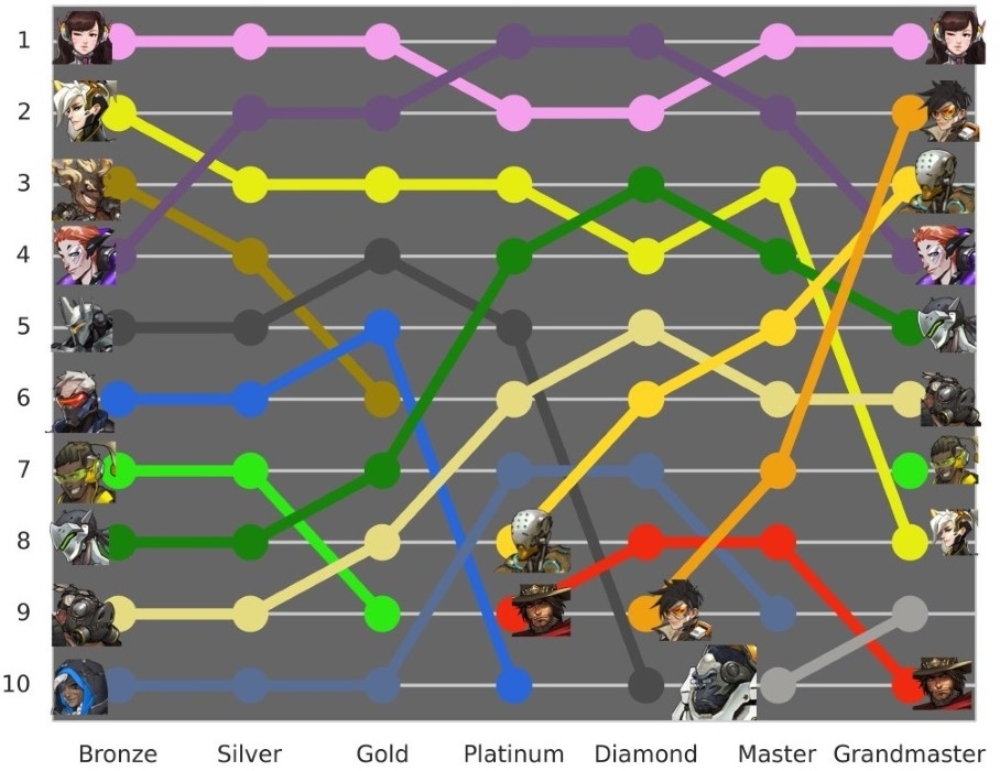overwatch most played heroes by competitive tier season 9