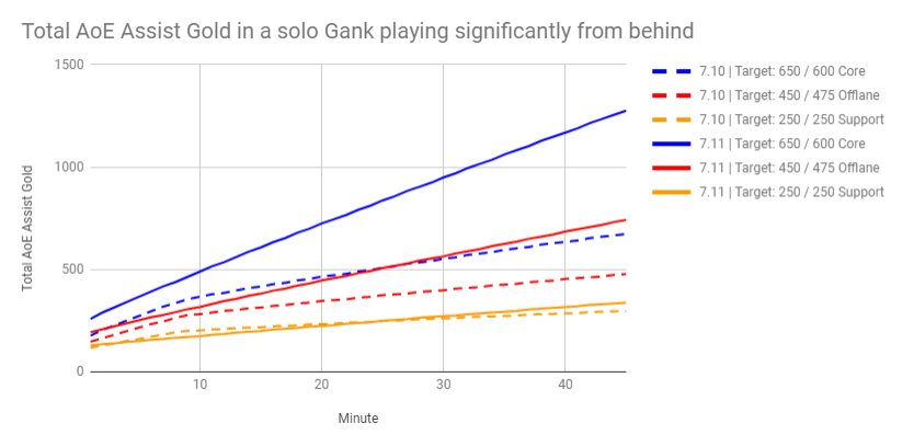 AoE gold solo-gank Dota 7.10 to 7.11.png