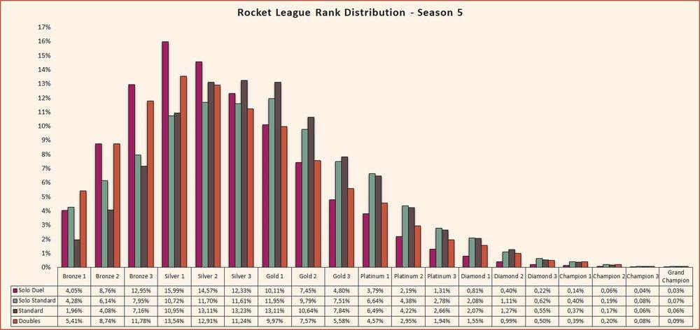 Rocket League rank distribution Season 5