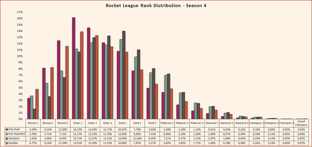Rocket League rank distribution Season 4