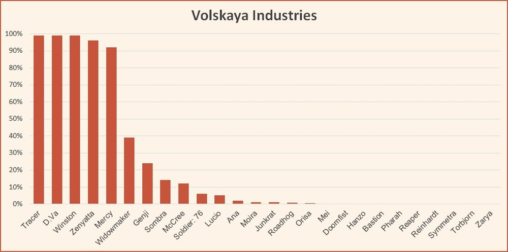 Volskaya Industries hero usage rate Overwatch competitive tier list april 2018.jpg