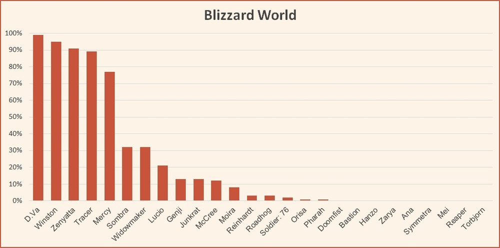 Blizzard World hero usage rate Overwatch competitive tier list april 2018.jpg