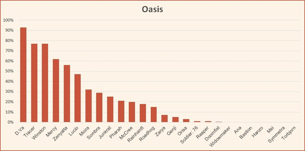 Oasis hero usage rate Overwatch competitive tier list april 2018.jpg
