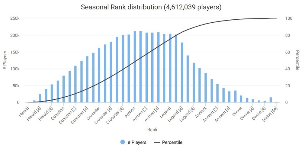 Seasonal Rank Distribution Dota February 2018