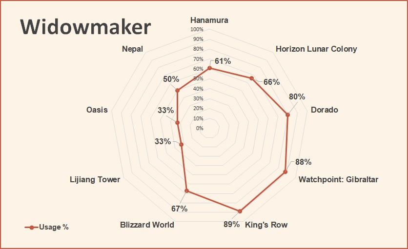 Widowmaker Overwatch League tier list May 2018.jpg