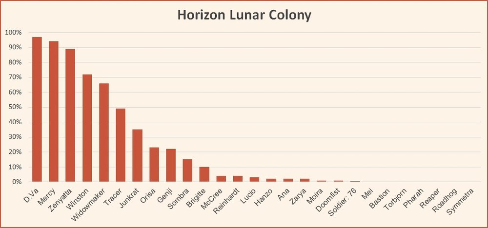 Horizon Lunar Colony hero pick rates Overwatch League May 2018.jpg