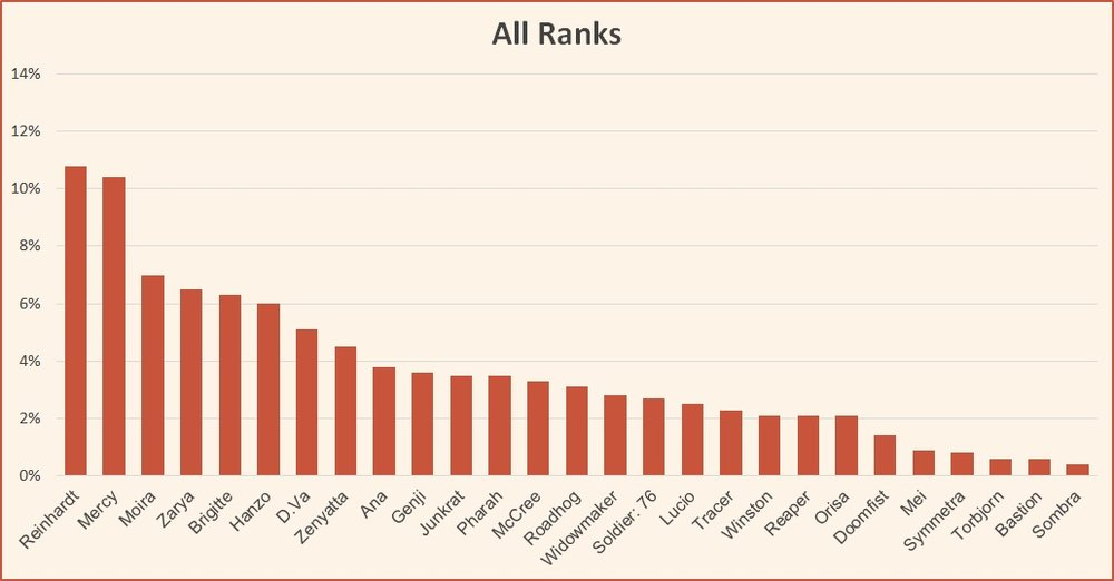 Ranked tier list season 10 Overwatch June all ranks