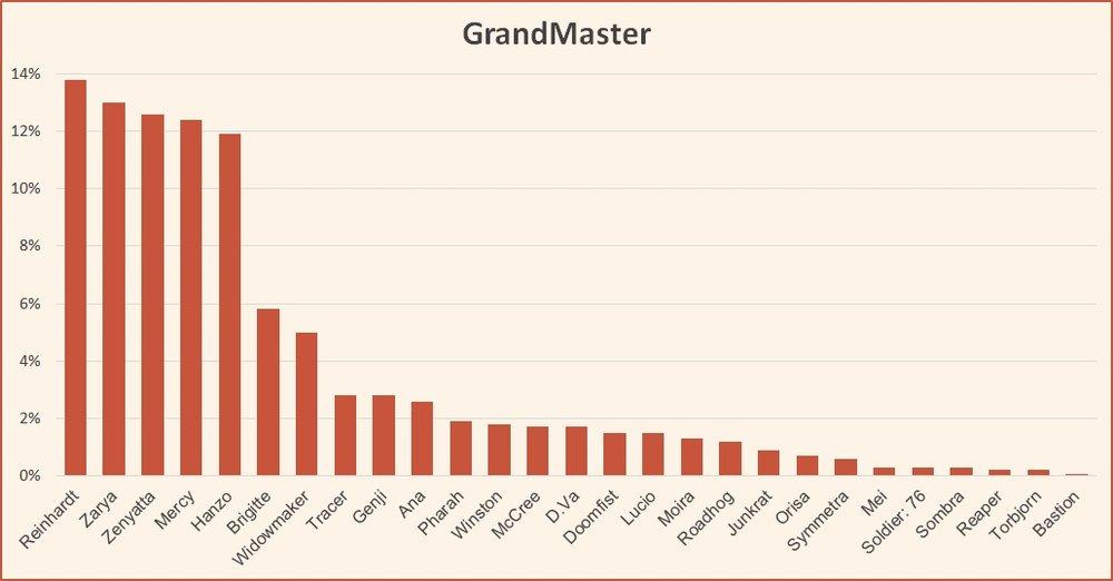 Ranked tier list GrandMaster Overwatch season 10