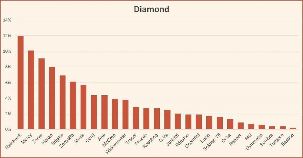 Ranked tier list Diamond season 10 Overwatch