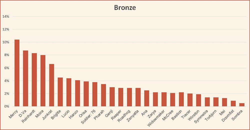 Ranked tier list Bronze season 10 Overwatch