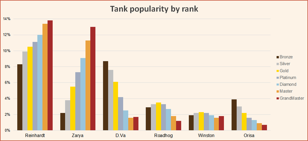 Tank popularity by rank season 10 june Overwatch.png