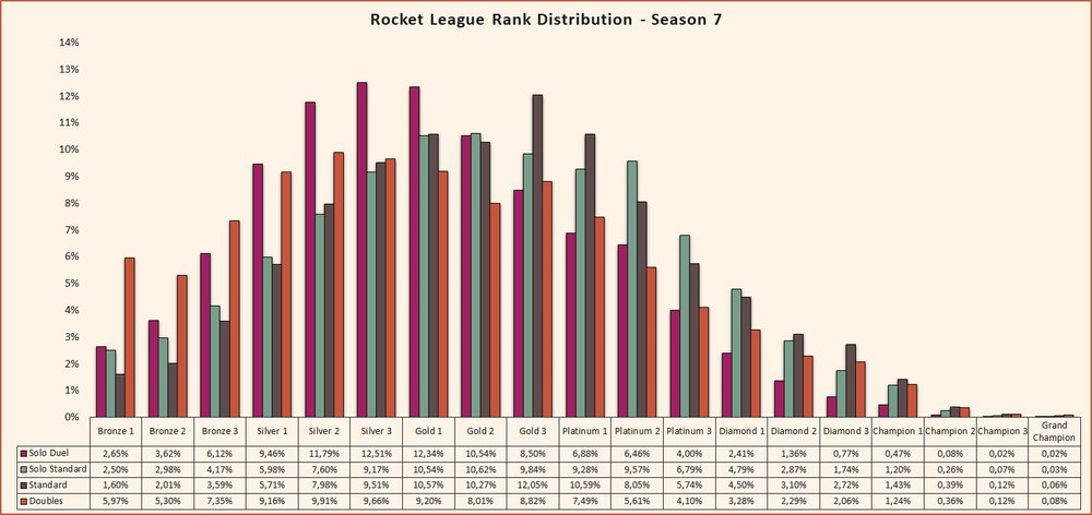 Rank distribution season 7 Rocket League
