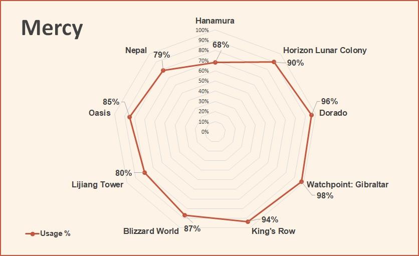 Mercy competitive hero tier list overwatch june 2018.jpg