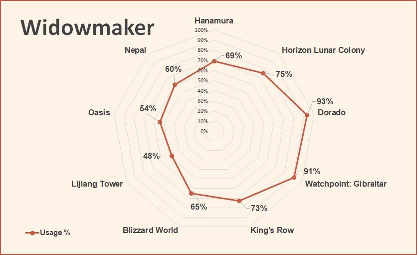 Widowmaker competitive hero tier list overwatch june 2018.jpg