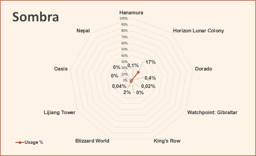 Sombra competitive hero tier list overwatch june 2018.jpg