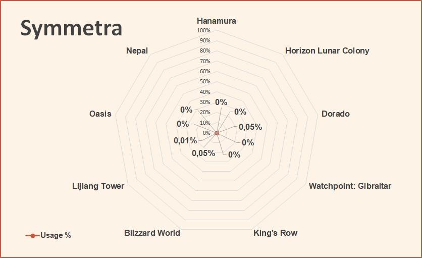 Symmetra competitive hero tier list overwatch june 2018.jpg