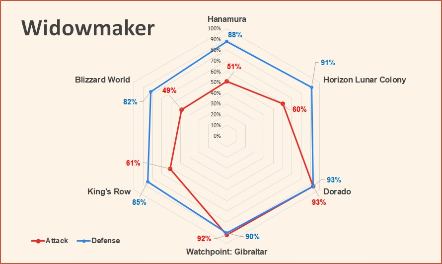 Widowmaker Attack and Defense pick rate Overwatch June 2018.jpg