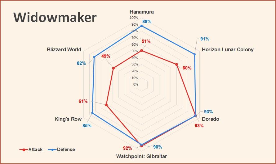 Widowmaker Attack and Defense pick rate Overwatch June 2018.jpg