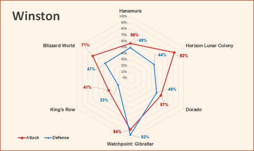 Winston Attack and Defense pick rate Overwatch June 2018.jpg