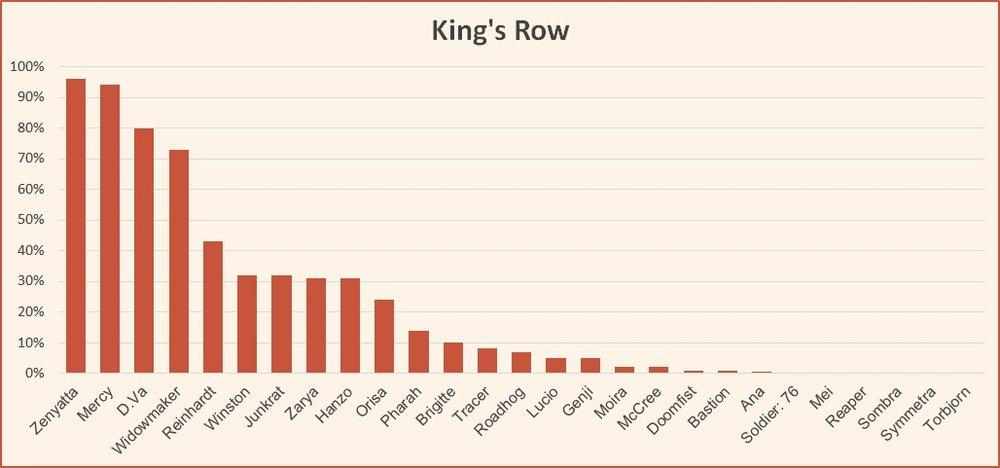 King's Row map tier list Overwatch June 2018.jpg