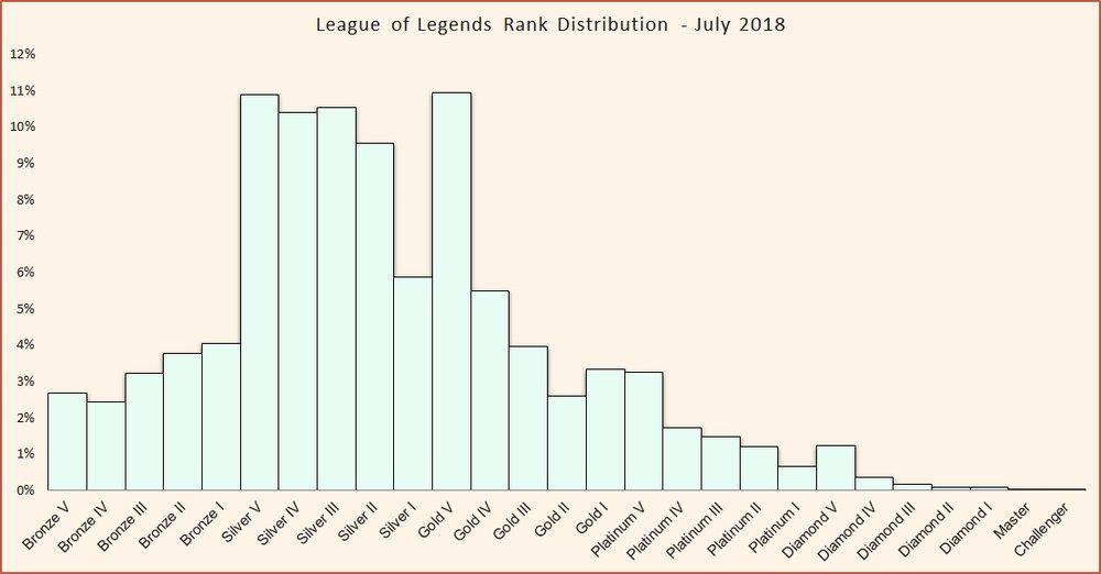 Rank distribution league of legends July 2018