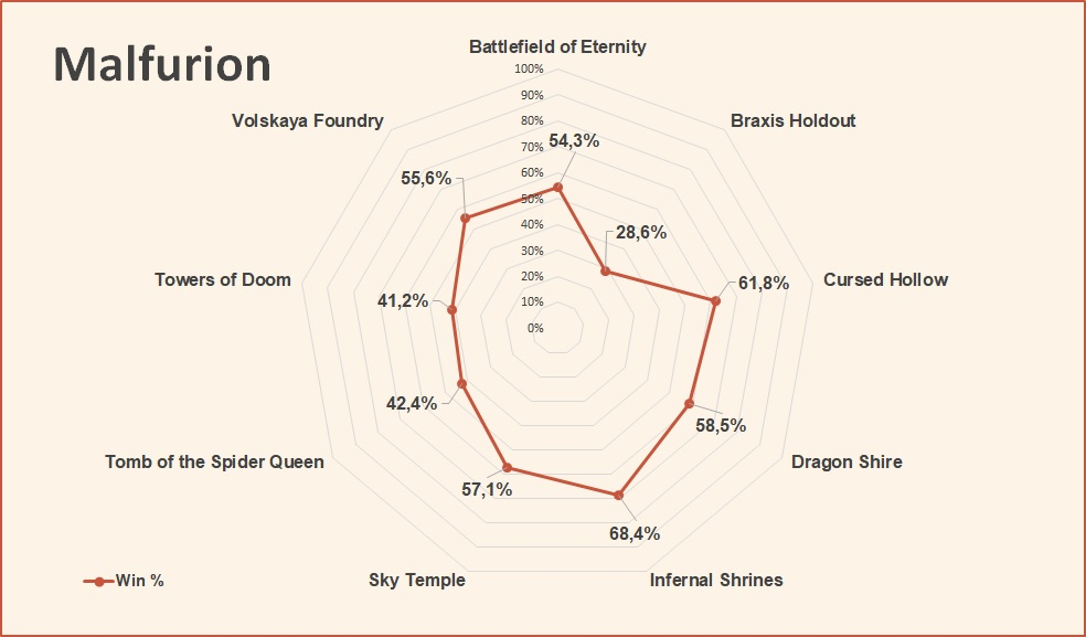 Malfurion win rate by map July 2018 HotS.jpg
