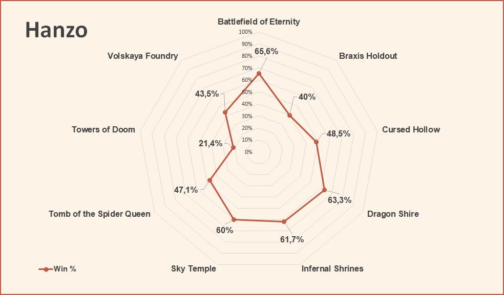 Hanzo win rate by map HotS July 2018.jpg