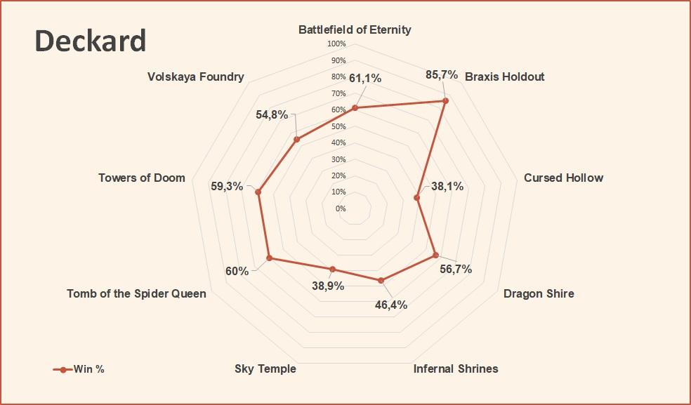 Deckard win rate by map HotS July 2018.jpg