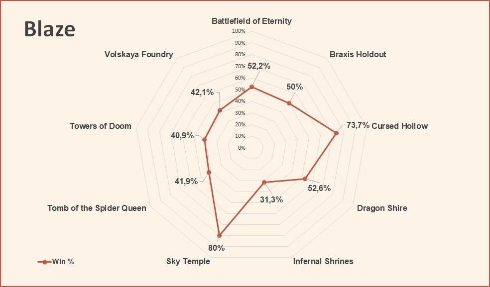 Blaze win rate by map HotS July 2018.jpg