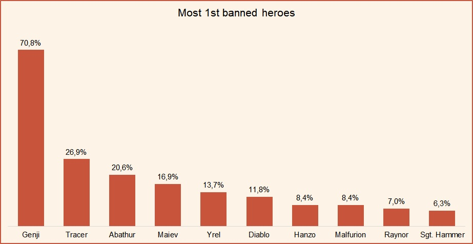 Top 10 first banned heroes HotS July 2018.jpg