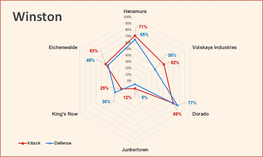 Winston attack and defense pick rates Overwatch July 2018.jpg
