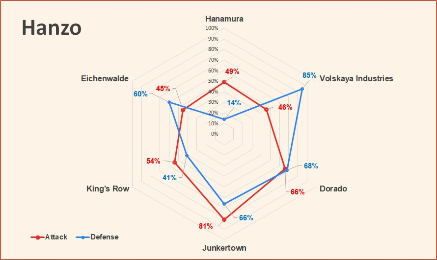 Hanzo attack and defense pick rates Overwatch July 2018.jpg