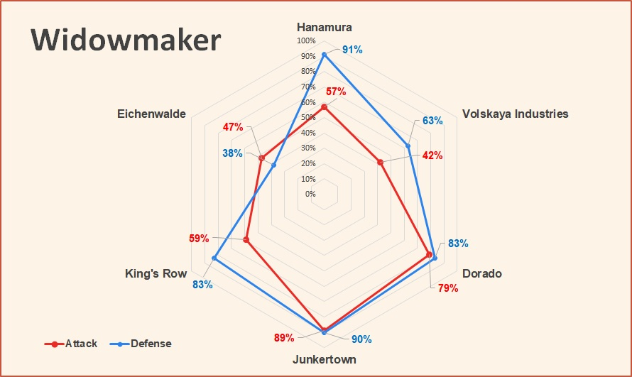 Widowmaker attack and defense pick rates Overwatch July 2018.jpg