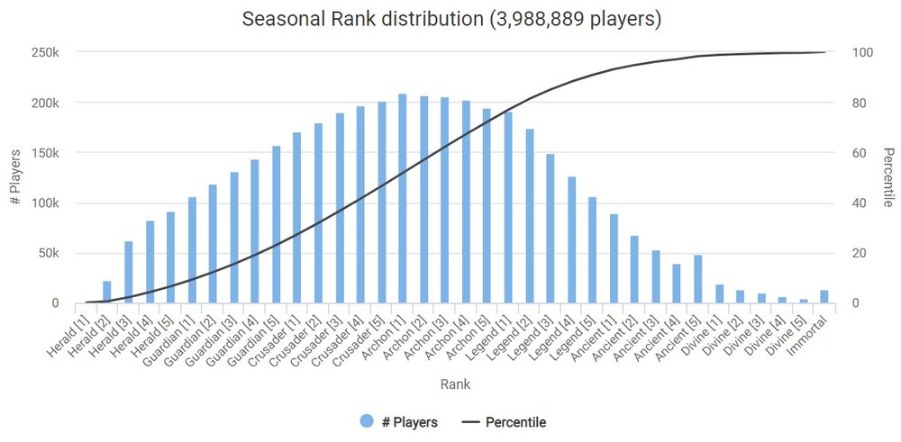 Dota seasonal rank distribution August 2018.jpg