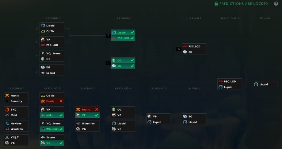 TI8 Bracket Predictions before day 3.