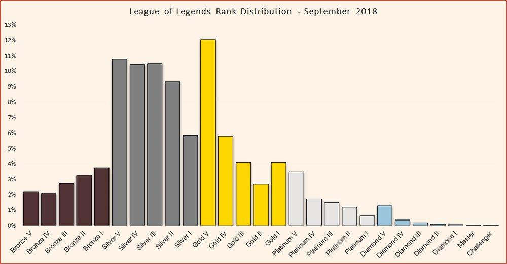 League of Legends rank distribution September 2018