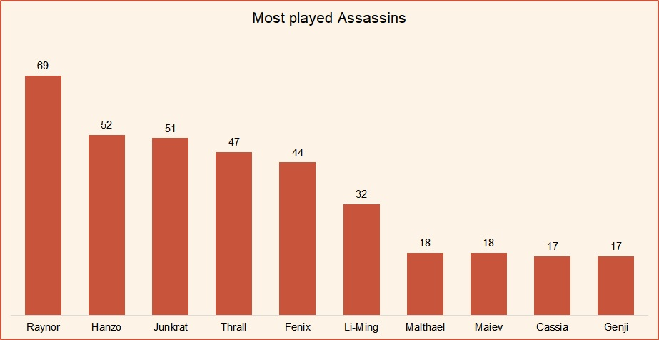Most played Assassins HotS September 2018.jpg