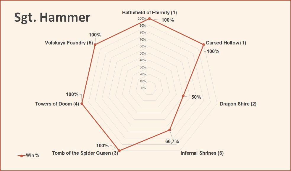Sgt Hammer win rate by map hots september 2018.jpg