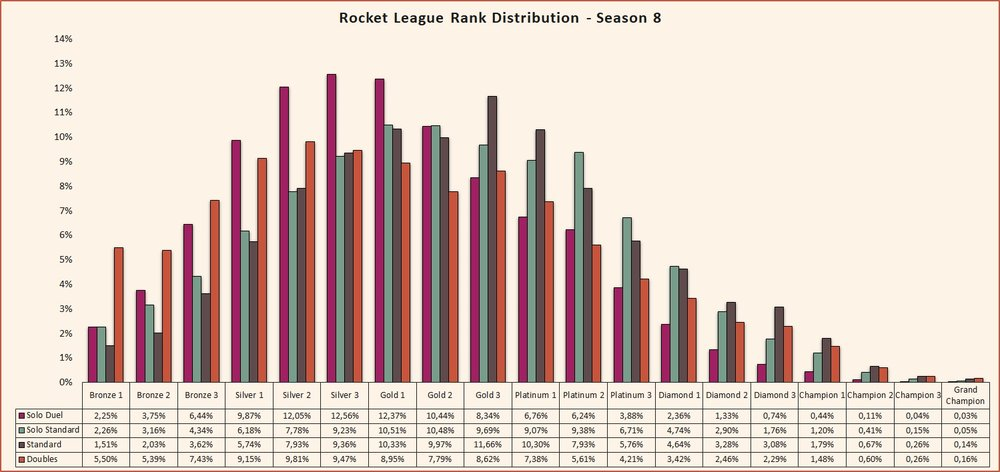 Rocket League rank distribution Season 8
