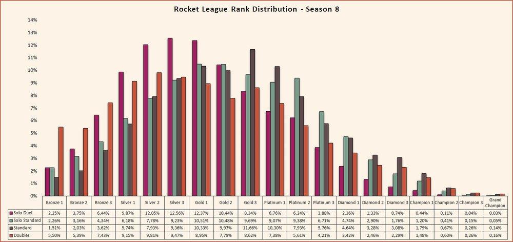 Rocket League rank distribution Season 8
