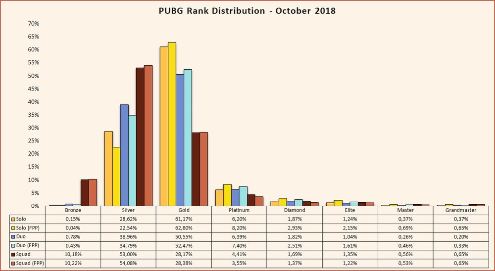 PUBG rank distribution October 2018