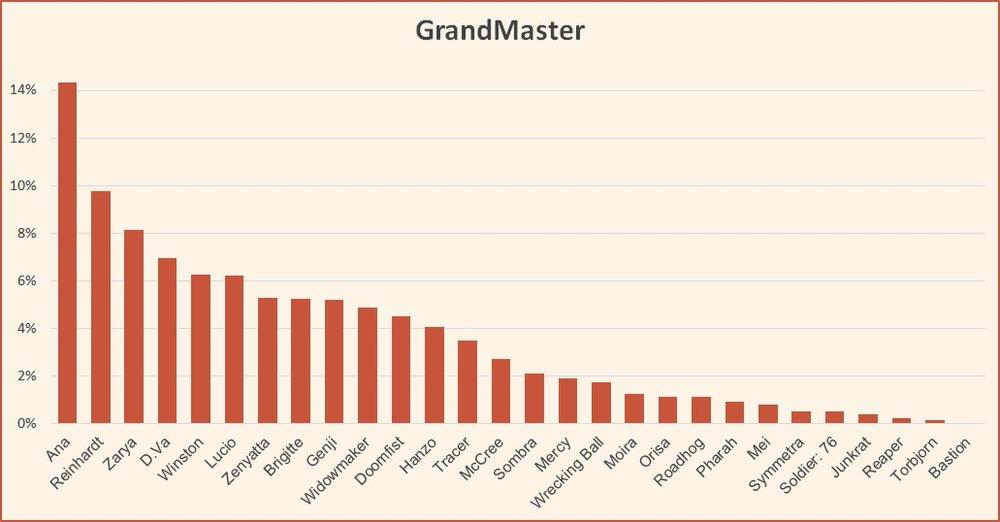 Ranked tier list season 12 GrandMaster October 2018 Overwatch