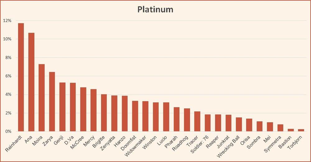 Ranked tier list season 12 Platinum October 2018 Overwatch