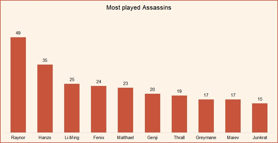 Most played Assassins Hots October 2018 HGC Finals.jpg