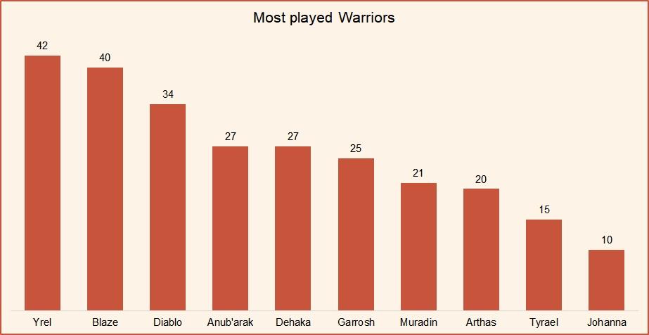 Most played Warriors Hots October 2018 HGC Finals.jpg