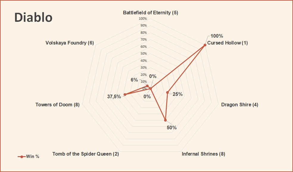 Diablo win rate by map October 2018 HGC Finals Group Stage.jpg