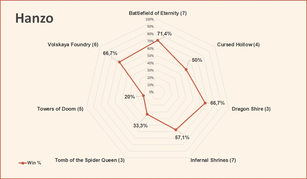 Hanzo win rate by map October 2018 HGC Finals Group Stage.jpg