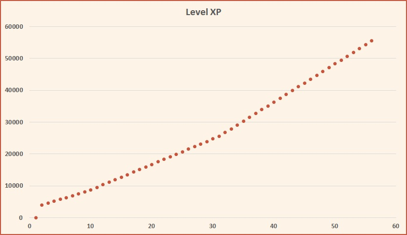 Experience points by level - CoD Black Ops 4 Multiplayer.jpg