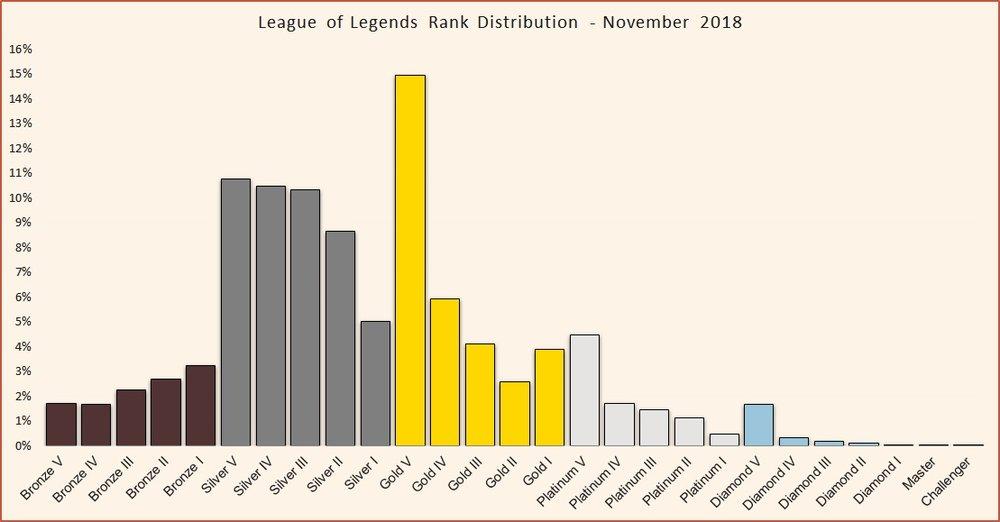 League of Legends rank distirbution November 2018