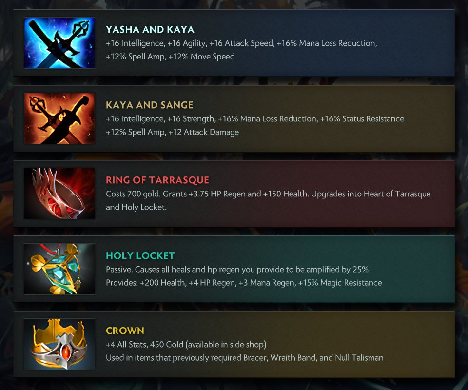 All the new Dota 2 7.20 items - Image: @wykrhm